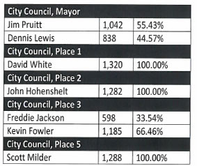 City of Rockwall election results