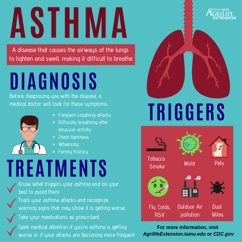 Texas A&M AgriLife Extension: Living With Asthma