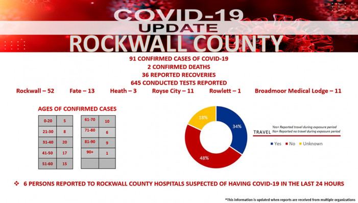RCOEM: Second death reported in Rockwall County, 91 total confirmed cases