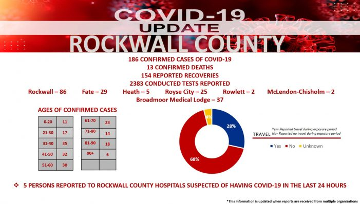 Official COVID-19 Update from Rockwall County Office of Emergency Management (5/31/2020)
