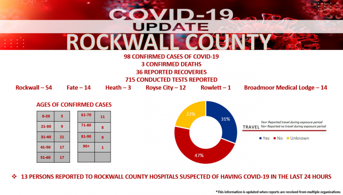 RCOEM Update: 7 new confirmed COVID-19 cases in Rockwall County, 98 total; three deaths