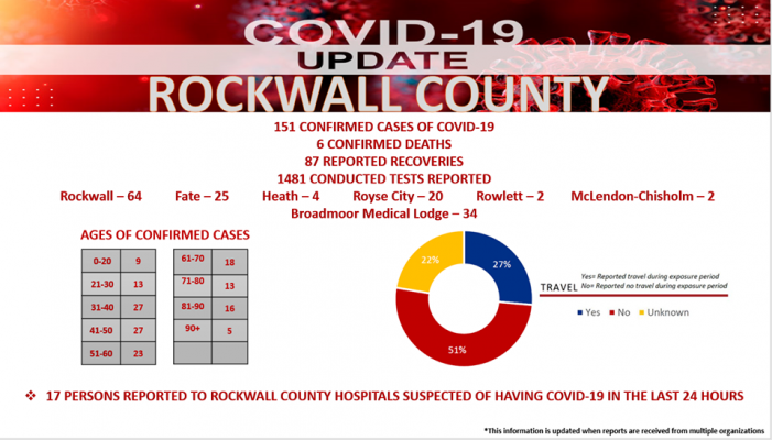 Rockwall County Office of Emergency Management COVID-19 Update: 151 total cases, six deaths
