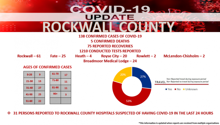 Rockwall County Office of Emergency Management COVID-19 Update: 5 deaths, 138 confirmed cases
