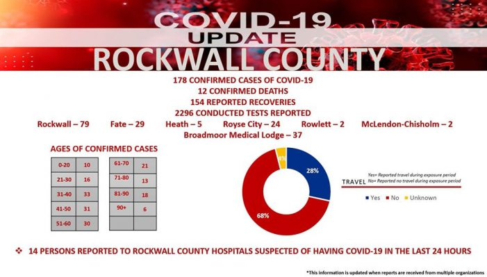 Official COVID-19 Update from Rockwall County Office of Emergency Management (5/29/2020)