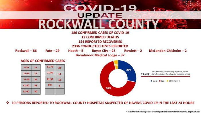 Official COVID-19 Update from Rockwall County Office of Emergency Management (5/30/2020)