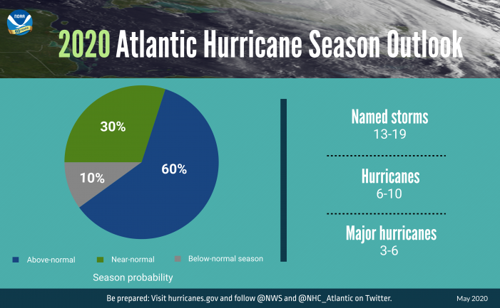 Busy Atlantic hurricane season predicted for 2020