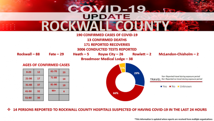 Official COVID-19 Update from Rockwall County Office of Emergency Management (6/3/2020)