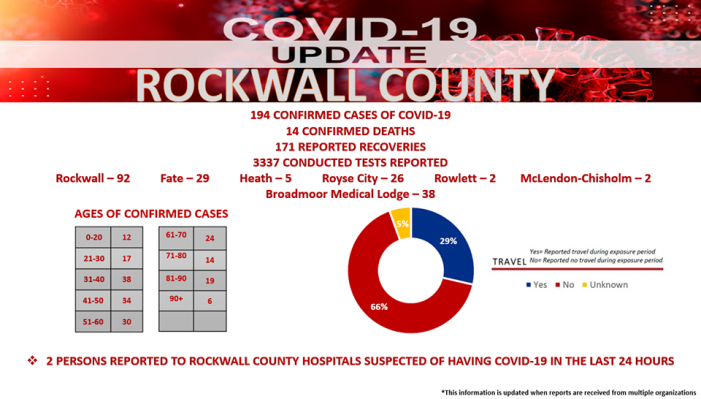 Official COVID-19 Update from Rockwall County Office of Emergency Management (6/4/2020)