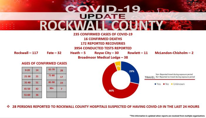 Official COVID-19 Update from Rockwall County: First death reported outside of Broadmoor