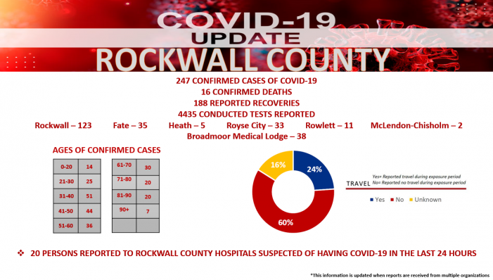 Official COVID-19 Update from Rockwall County Office of Emergency Management (6/17/2020)