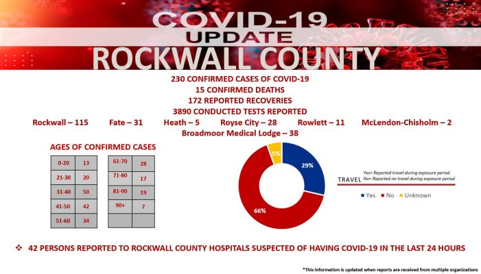 Official COVID-19 Update from Rockwall County Office of Emergency Management (6/11/2020)