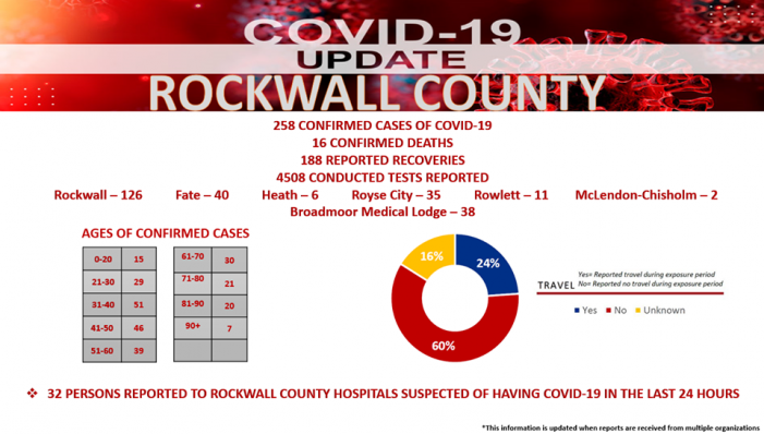 Offical COVID-19 Update from Rockwall County Office of Emergency Management (6/18/2020)