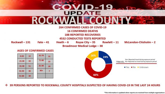 Official COVID-19 Update from Rockwall County Office of Emergency Management (6/19/2020)