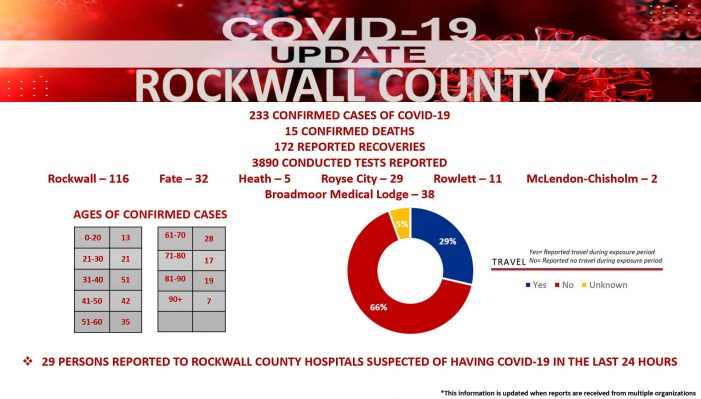 Official COVID-19 Update from Rockwall County Office of Emergency Management (6/12/2020)