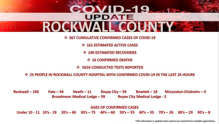 Official COVID-19 Update from Rockwall County Office of Emergency Management (6/26/2020)