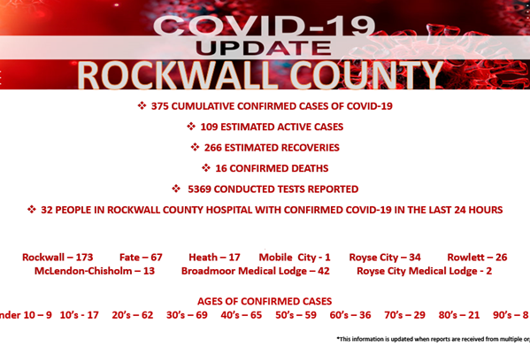 Official COVID-19 Update from Rockwall County Office of Emergency Management (6/30/2020)