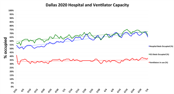 Hospital capacity in Dallas on July 4