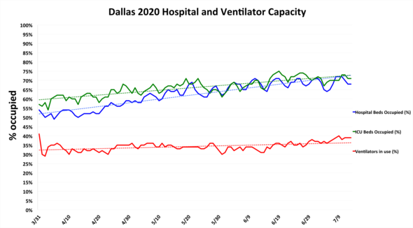 Hospital capacity in Dallas on July 13