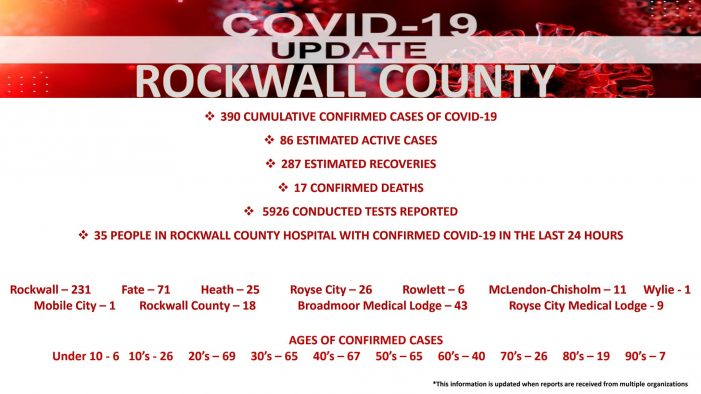 Official COVID-19 Update from Rockwall County Office of Emergency Management (7/6/2020)
