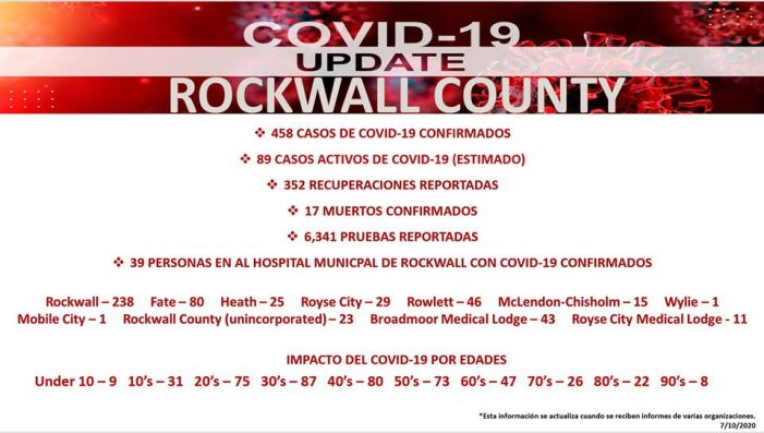 Official COVID-19 Update from Rockwall County Office of Emergency Management (7/10/2020)