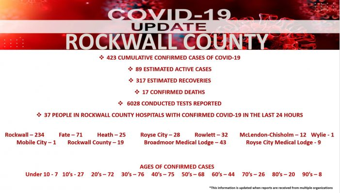 Official COVID-19 Update from Rockwall County Office of Emergency Management (7/7/2020)