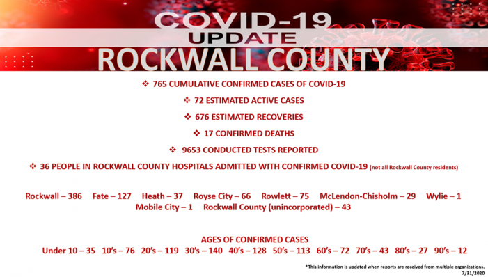 Official COVID-19 Update from Rockwall County Office of Emergency Management (7/31/2020)