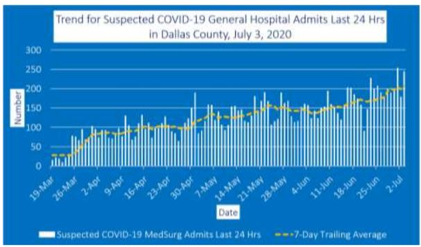 Dallas County reports largest increase in COVID-19 hospitalizations thus far