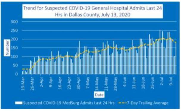 Dallas County reports 1,000 additional positive COVID-19 cases (7/14/2020)