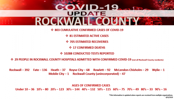 Official COVID-19 Update from Rockwall County Office of Emergency Management (8/4/2020)