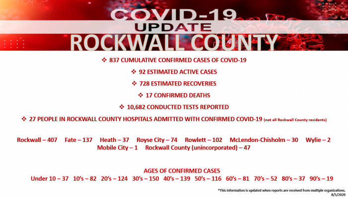 Official COVID-19 Update from Rockwall County Office of Emergency Managment (8/5/2020)