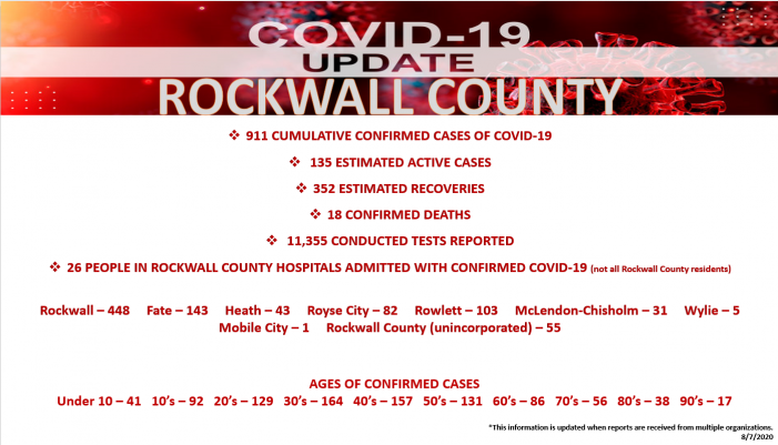63 residents, 32 staff test positive for COVID-19 at Beacon Harbor in Rockwall