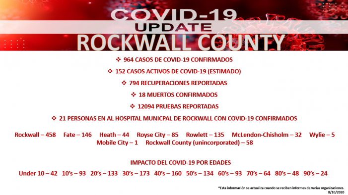 Official COVID-19 Update from Rockwall County Office of Emergency Management (8/10/2020)