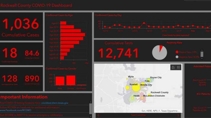 Rockwall County rolls out new COVID-19 case reporting dashboard