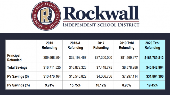 Rockwall ISD Board of Trustees Special Meeting Summary
