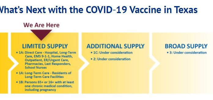 What's next with the COVID-19 Vaccine in Texas and Rockwall County?